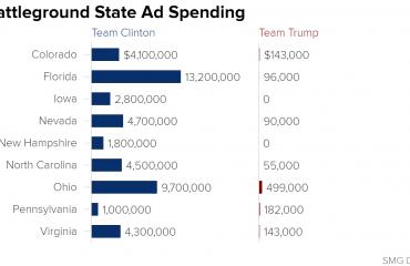 Battleground State Ad Spending - Election 2016