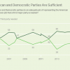 61% percent of Americans believe a third party is necessary, and that Democrats and Republicans are not adequate.