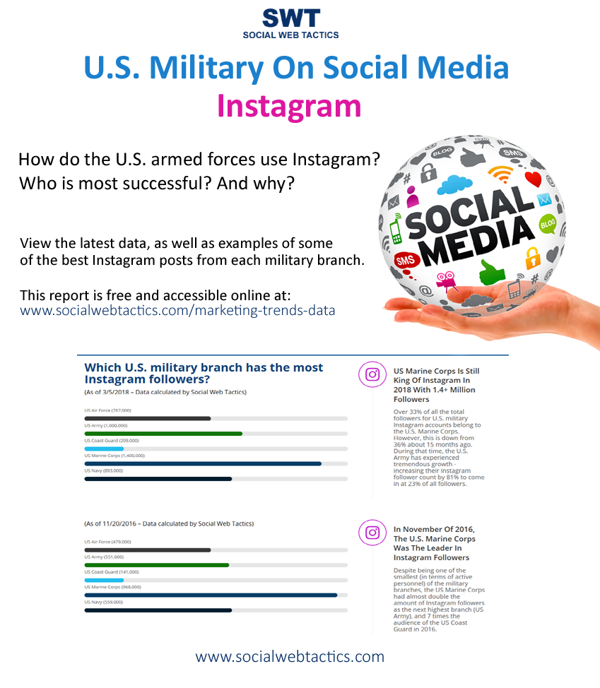US Military On Social Media: Instagram - Report by Social Web Tactics