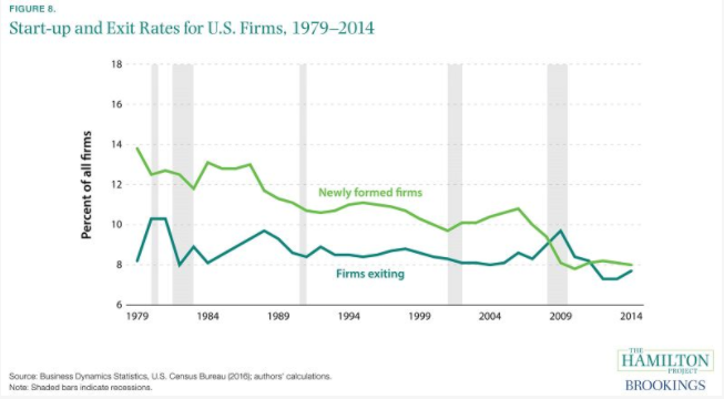 Startups vs. Exit Rates for US Business - 1977 to 2014