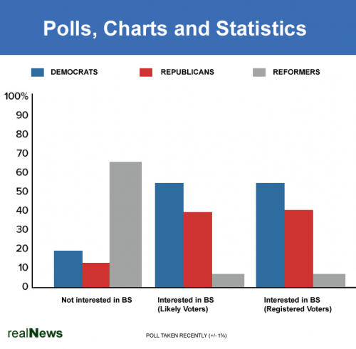 Polls and Charts - Elections and Issues